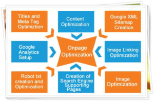 On-Page-Optimization-service