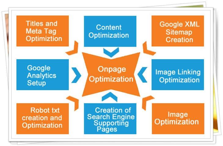 On-Page-Optimization-service